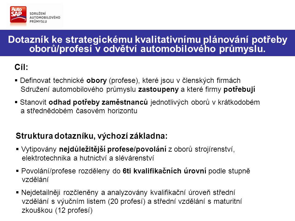Dotazník ke strategickému kvalitativnímu plánování potřeby oborů/profesí v odvětví automobilového průmyslu. Cíl:  Definovat technické obory (profese)