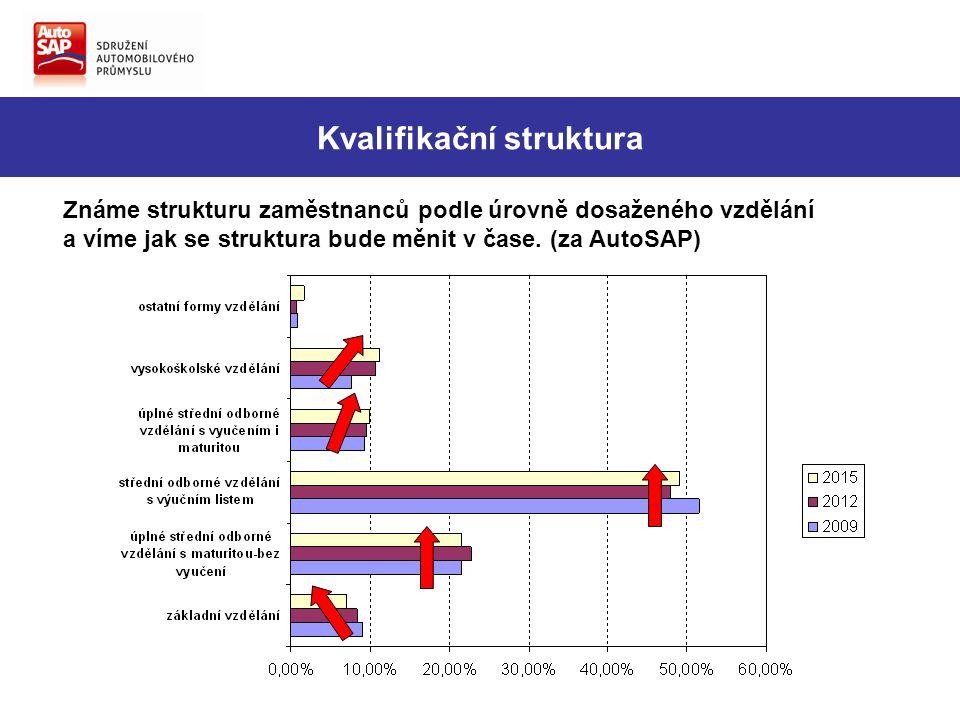 Známe strukturu zaměstnanců podle úrovně dosaženého vzdělání a víme jak se struktura bude měnit v čase. (za AutoSAP) Kvalifikační struktura