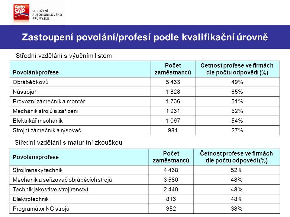 Zastoupení povolání/profesí podle kvalifikační úrovně Střední vzdělání s výučním listem Povolání/profese Počet zaměstnanců Četnost profese ve firmách dle počtu odpovědí (%) Obráběč kovů5 43349% Nástrojař1 82865% Provozní zámečník a montér1 73651% Mechanik strojů a zařízení1 23152% Elektrikář mechanik1 09754% Strojní zámečník a rýsovač98127% Střední vzdělání s maturitní zkouškou Povolání/profese Počet zaměstnanců Četnost profese ve firmách dle počtu odpovědí (%) Strojírenský technik4 46852% Mechanik a seřizovač obráběcích strojů3 58048% Technik jakosti ve strojírenství2 44048% Elektrotechnik81348% Programátor NC strojů35238%