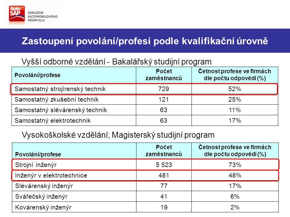Zastoupení povolání/profesí podle kvalifikační úrovně Vyšší odborné vzdělání - Bakalářský studijní program Povolání/profese Počet zaměstnanců Četnost