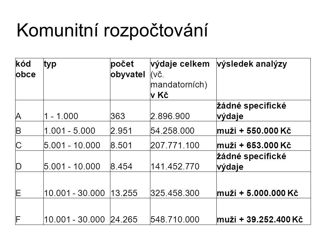 Komunitní rozpočtování kód obce typpočet obyvatel výdaje celkem (vč.