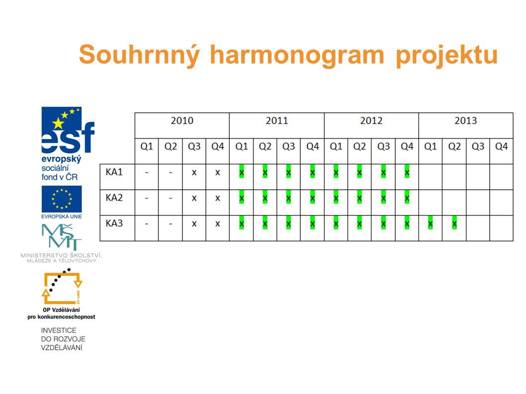 Souhrnný harmonogram projektu