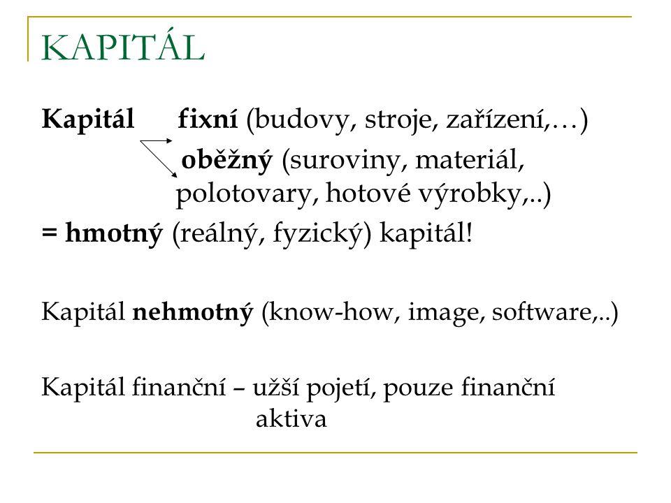 KAPITÁL Kapitál fixní (budovy, stroje, zařízení,…) oběžný (suroviny, materiál, polotovary, hotové výrobky,..) = hmotný (reálný, fyzický) kapitál.