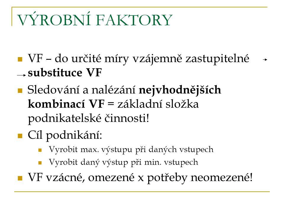 VÝROBNÍ FAKTORY VF – do určité míry vzájemně zastupitelné substituce VF Sledování a nalézání nejvhodnějších kombinací VF = základní složka podnikatelské činnosti.