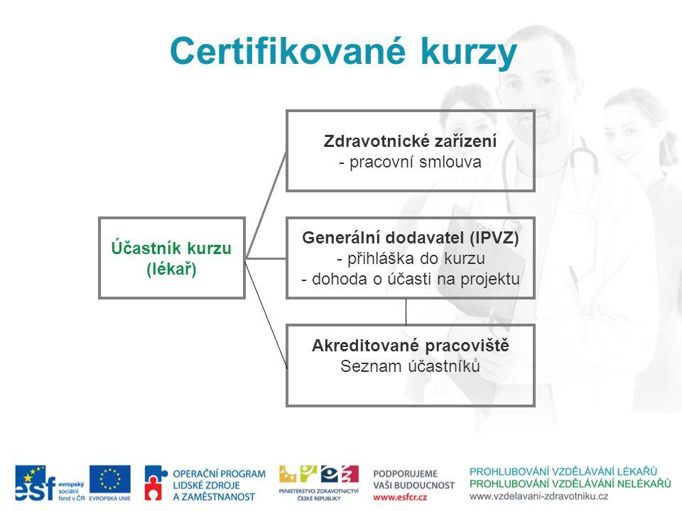 Účastník kurzu (lékař) Generální dodavatel (IPVZ) - přihláška do kurzu - dohoda o účasti na projektu Zdravotnické zařízení - pracovní smlouva Akreditované pracoviště Seznam účastníků Certifikované kurzy