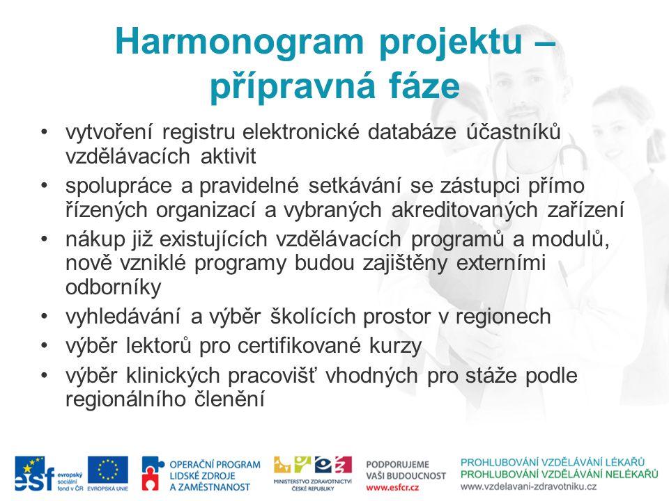 Harmonogram projektu – přípravná fáze uzavření právních aktů mezi zúčastněními stranami projektu viz.