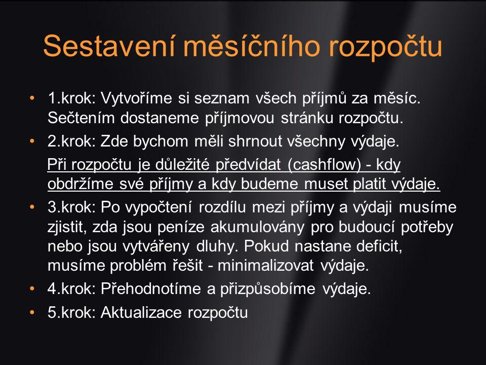 Graf 1:
