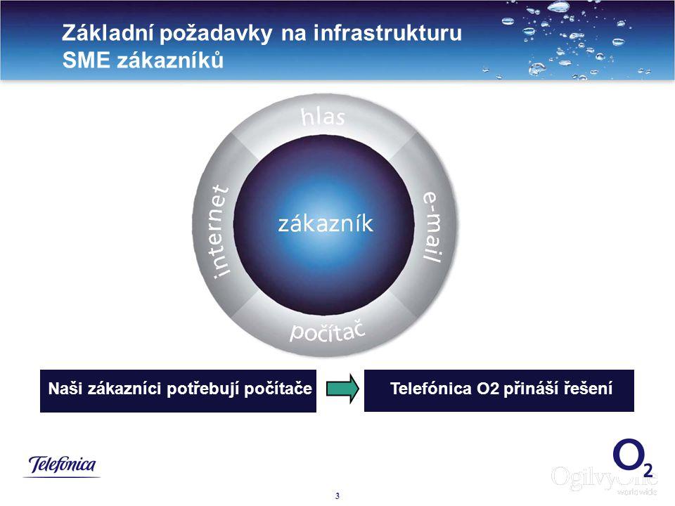 3 3 Základní požadavky na infrastrukturu SME zákazníků Naši zákazníci potřebují počítače Telefónica O2 přináší řešení