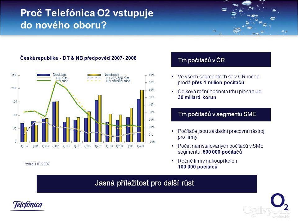 4 Proč Telefónica O2 vstupuje do nového oboru? Jasná příležitost pro další růst Trh počítačů v ČR Trh počítačů v segmentu SME Počítače jsou základní p