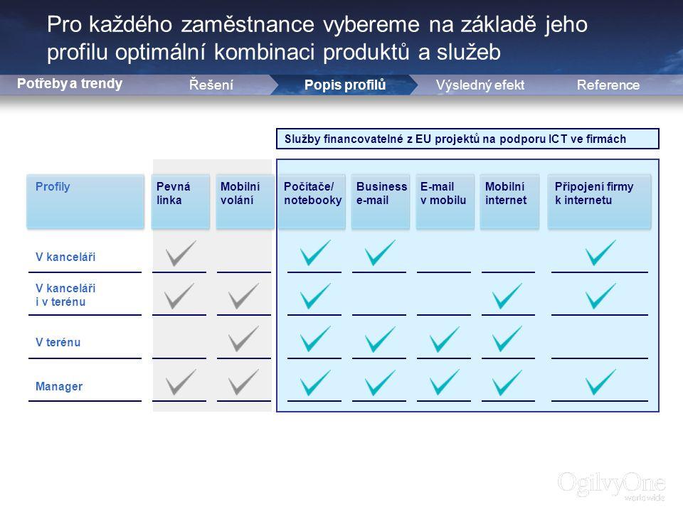 11 Pro každého zaměstnance vybereme na základě jeho profilu optimální kombinaci produktů a služeb Potřeby a trendy ŘešeníPopis profilůReference Profily V kanceláři V kanceláři i v terénu V terénu Manager Pevná linka Mobilní volání Počítače/ notebooky Business e-mail E-mail v mobilu Mobilní internet Připojení firmy k internetu Výsledný efekt Služby financovatelné z EU projektů na podporu ICT ve firmách