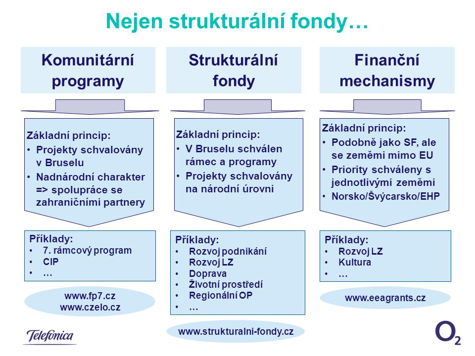 Kapacity a myšlenky: Telefónica O2 jako partner projektů financovaných z EU Idea:  Strukturální fondy EU 2007-13 jsou jedinečnou příležitostí pro rozvoj informační společnosti v ČR  Telefónica O2 má know-how v oblasti ICT řešení a zkušenosti s realizací projektů financovaných z EU ze Španělska (nejúspěšnější firma ve výzkumných ICT grantech ve Španělsku)  Telefónica O2 sleduje podmínky financovatelnosti z fondů EU a připravuje nová řešení tak, aby splňovala tyto podmínky  Telefónica O2 pomáhá svým zákazníkům s definicí jejich projektů tak, aby přispívaly ke zvýšení jejich konkurenceschopnosti Zajištění základní ICT infrastruktury pro každou českou firmu Jednoduchá řešení bez dalších nároků na vlastní IT personál Řešení pro zvýšení vnitřní efektivity firmy => priorita EU fondů Cíle
