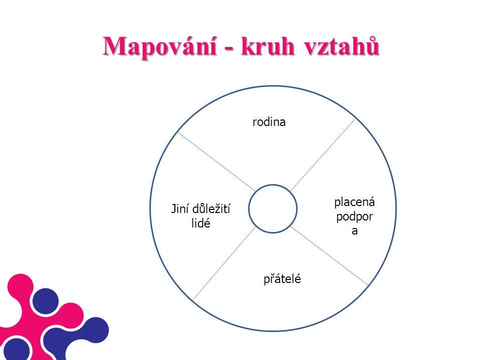Mapování - kruh vztahů rodina placená podpor a přátelé Jiní důležití lidé