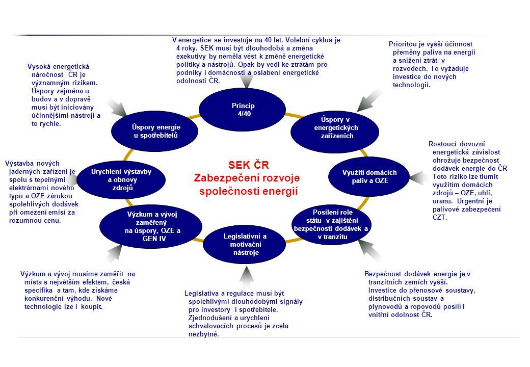 SEK ČR Zabezpečení rozvoje společnosti energií Legislativní a motivační nástroje V energetice se investuje na 40 let. Volební cyklus je 4 roky. SEK mu