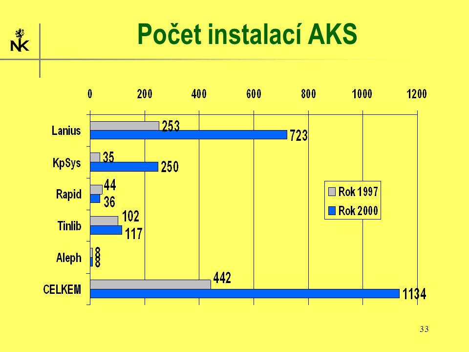33 Počet instalací AKS