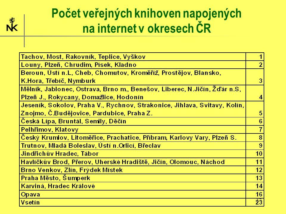 37 Počet veřejných knihoven napojených na internet v okresech ČR