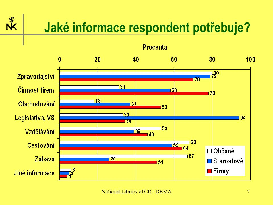 National Library of CR - DEMA7 Jaké informace respondent potřebuje