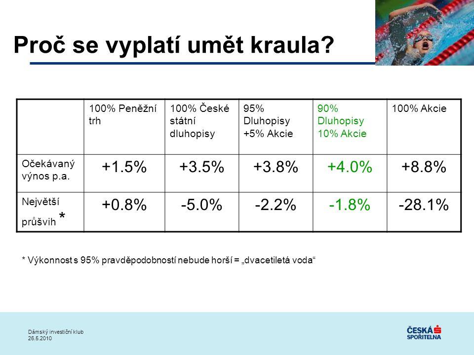 Proč se vyplatí umět kraula? 100% Peněžní trh 100% České státní dluhopisy 95% Dluhopisy +5% Akcie 90% Dluhopisy 10% Akcie 100% Akcie Očekávaný výnos p