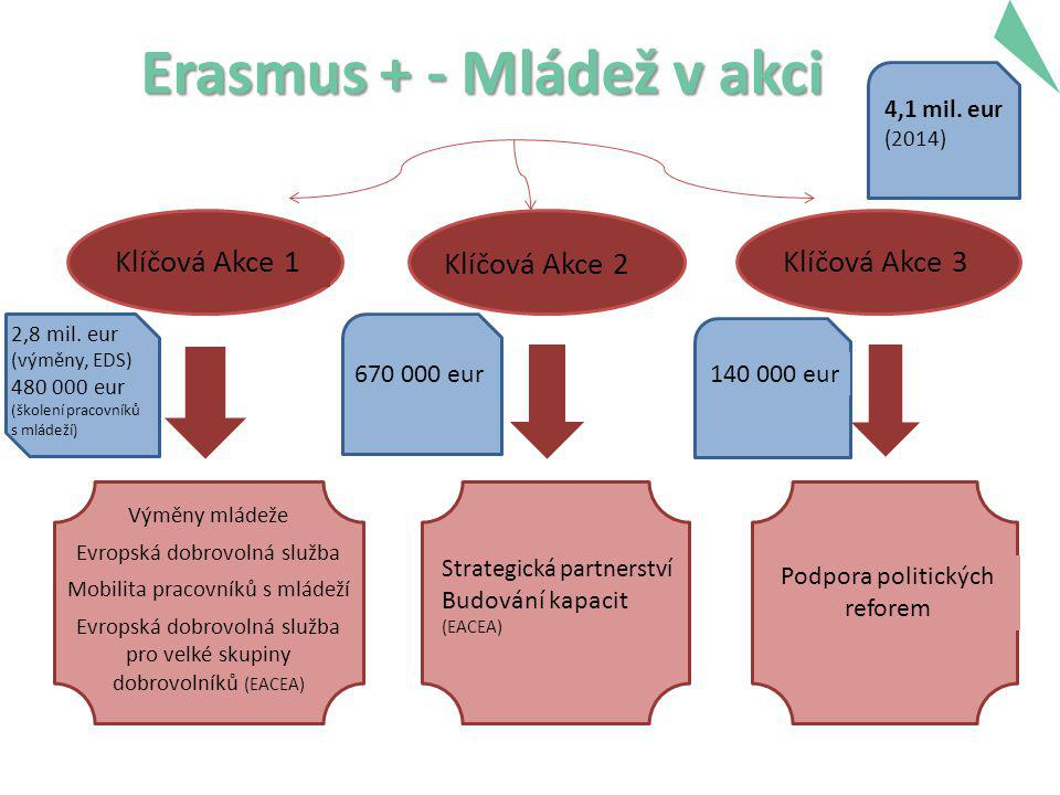 Erasmus + - Mládež v akci 5 Klíčová Akce 1 Klíčová Akce 2 Klíčová Akce 3 Výměny mládeže Evropská dobrovolná služba Mobilita pracovníků s mládeží Evropská dobrovolná služba pro velké skupiny dobrovolníků (EACEA) Strategická partnerství Budování kapacit (EACEA) Podpora politických reforem 2,8 mil.