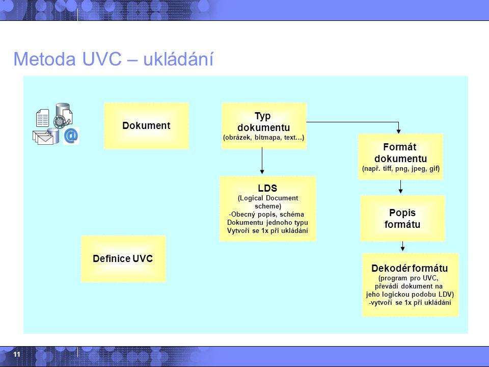 11 Metoda UVC – ukládání Dokument Dekodér formátu (program pro UVC, převádí dokument na jeho logickou podobu LDV) -vytvoří se 1x při ukládání Definice