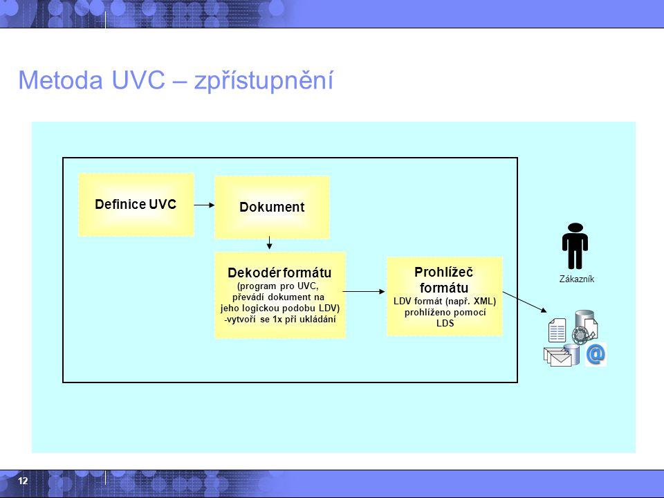 12 Metoda UVC – zpřístupnění Dokument Dekodér formátu (program pro UVC, převádí dokument na jeho logickou podobu LDV) -vytvoří se 1x při ukládání Defi