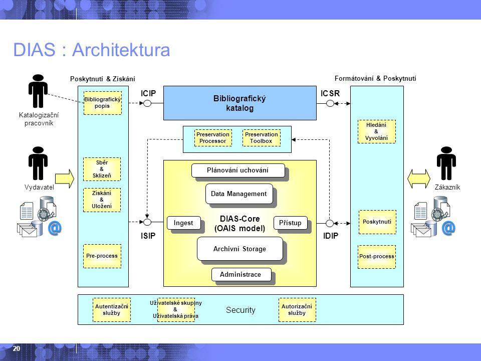 20 DIAS : Architektura DIAS-Core (OAIS model) Získání & Uložení Poskytnutí & Získání Formátování & Poskytnutí ISIPIDIP Ingest Data Management Přístup