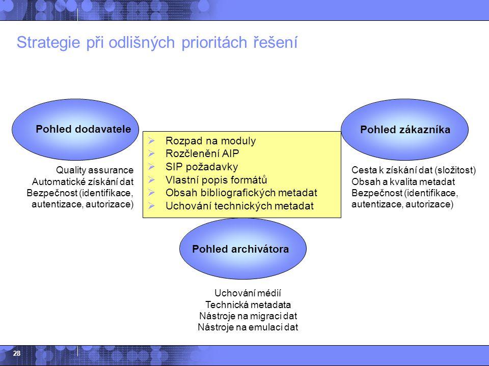 28 Strategie při odlišných prioritách řešení  Rozpad na moduly  Rozčlenění AIP  SIP požadavky  Vlastní popis formátů  Obsah bibliografických meta