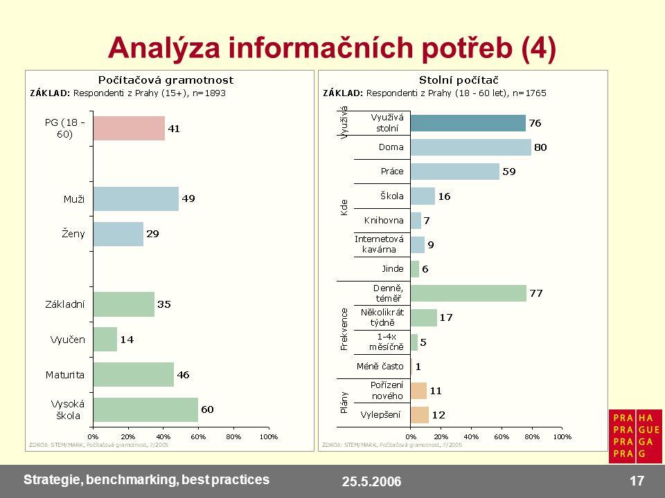 25.5.2006 17 Strategie, benchmarking, best practices Analýza informačních potřeb (4)