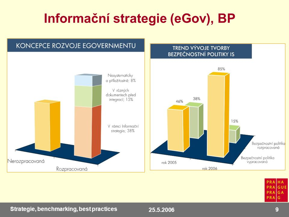 25.5.2006 10 Strategie, benchmarking, best practices Infrastruktura, integrace