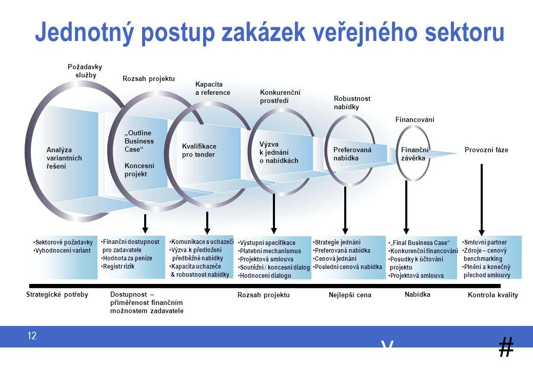 """y # 12 Jednotný postup zakázek veřejného sektoru Finanční závěrka Preferovaná nabídka Výzva k jednání o nabídkách Kvalifikace pro tender """"Outline Business Case Koncesní projekt Analýza variantních řešení Požadavky služby Kapacita a reference Rozsah projektu Konkurenční prostředí Robustnost nabídky Financování Provozní fáze Smluvní partner Zdroje – cenový benchmarking Plnění a konečný přechod smlouvy """"Final Business Case Konkurenční financování Posudky k účtování projektu Projektová smlouva Strategie jednání Preferovaná nabídka Cenová jednání Poslední cenová nabídka Výstupní specifikace Platební mechanismus Projektová smlouva Soutěžní / koncesní dialog Hodnocení dialogu Komunikace s uchazeči Výzva k předložení předběžné nabídky Kapacita uchazeče & robustnost nabídky Finanční dostupnost pro zadavatele Hodnota za peníze Registr rizik Sektorové požadavky Vyhodnocení variant Dostupnost – přiměřenost finančním možnostem zadavatele Rozsah projektu Nejlepší cena Nabídka Strategické potřeby Kontrola kvality"""