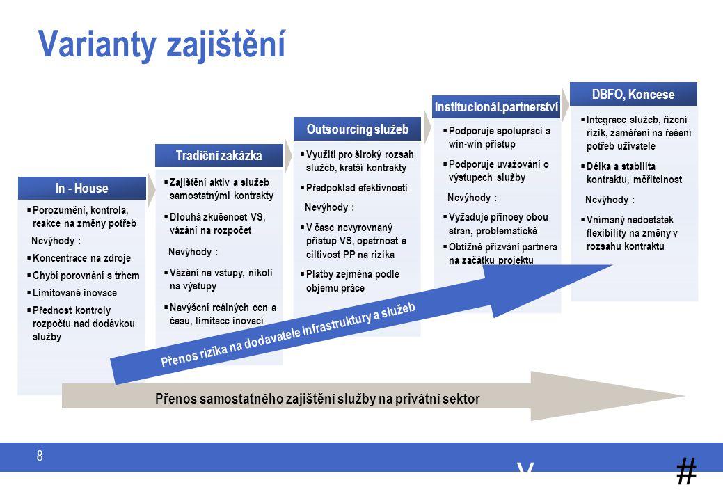 y # 8 Varianty zajištění INTEGROVANÉ A KOMPLEXNÉ SLUŽBY  Porozumění, kontrola, reakce na změny potřeb Nevýhody :  Koncentrace na zdroje  Chybí porovnání s trhem  Limitované inovace  Přednost kontroly rozpočtu nad dodávkou služby  Zajištění aktiv a služeb samostatnými kontrakty  Dlouhá zkušenost VS, vázání na rozpočet Nevýhody :  Vázání na vstupy, nikoli na výstupy  Navýšení reálných cen a času, limitace inovací  Využití pro široký rozsah služeb, kratší kontrakty  Předpoklad efektivnosti Nevýhody :  V čase nevyrovnaný přístup VS, opatrnost a ciltivost PP na rizika  Platby zejména podle objemu práce  Integrace služeb, řízení rizik, zaměření na řešení potřeb uživatele  Délka a stabilita kontraktu, měřitelnost Nevýhody :  Vnímaný nedostatek flexibility na změny v rozsahu kontraktu  Podporuje spolupráci a win-win přístup  Podporuje uvažování o výstupech služby Nevýhody :  Vyžaduje přínosy obou stran, problematické  Obtížné přizvání partnera na začátku projektu In - House Tradiční zakázka Outsourcing služeb Institucionál.partnerství DBFO, Koncese Přenos rizika na dodavatele infrastruktury a služeb Přenos samostatného zajištění služby na privátní sektor