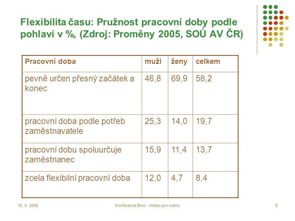 10. 5. 2008Konference Brno - město pro rodiny9 Flexibilita místa