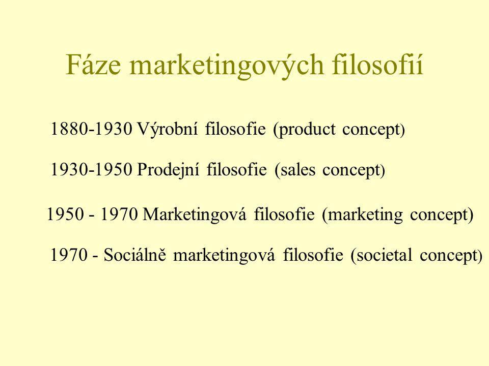 Fáze marketingových filosofií 1880-1930 Výrobní filosofie (product concept ) 1930-1950 Prodejní filosofie (sales concept ) 1950 - 1970 Marketingová filosofie (marketing concept) 1970 - Sociálně marketingová filosofie (societal concept )