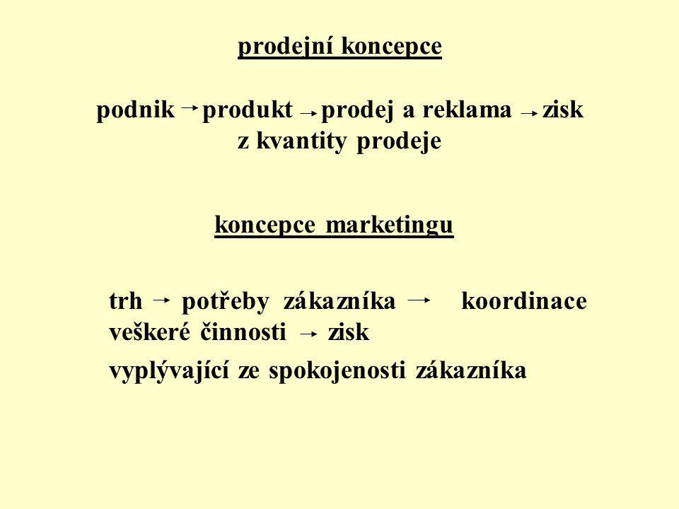 prodejní koncepce podnik produkt prodej a reklama zisk z kvantity prodeje koncepce marketingu trh potřeby zákazníka koordinace veškeré činnosti zisk vyplývající ze spokojenosti zákazníka