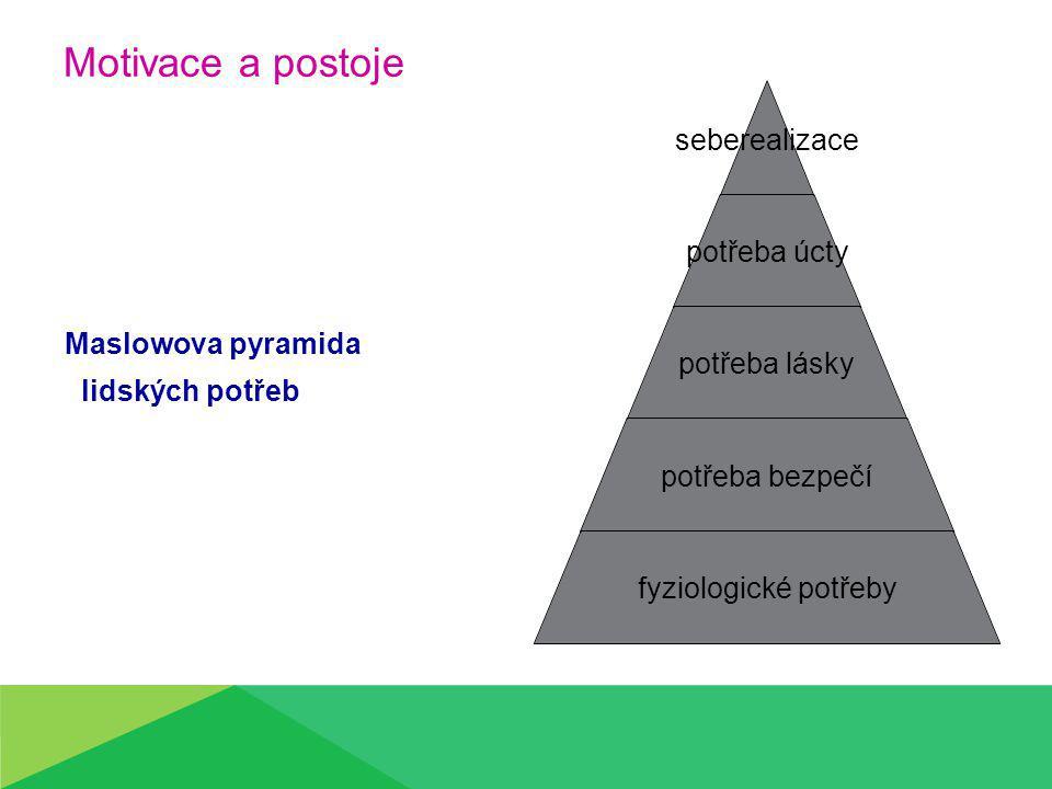 Motivace a postoje Maslowova pyramida lidských potřeb seberealizace potřeba úcty potřeba lásky potřeba bezpečí fyziologické potřeby