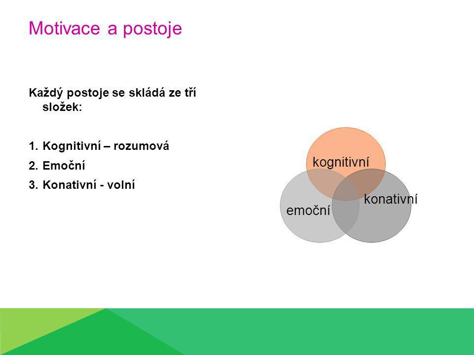 Motivace a postoje Každý postoje se skládá ze tří složek: 1.Kognitivní – rozumová 2.Emoční 3.Konativní - volní emoční kognitivní konativní