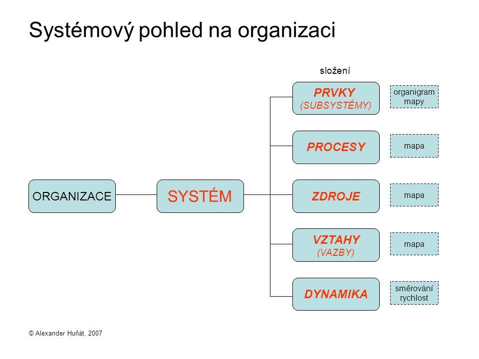 © Alexander Huňát, 2007 Systémový pohled na organizaci ORGANIZACE PRVKY (SUBSYSTÉMY) SYSTÉM PROCESY ZDROJE VZTAHY (VAZBY) DYNAMIKA organigram mapy mapa směrování rychlost složení