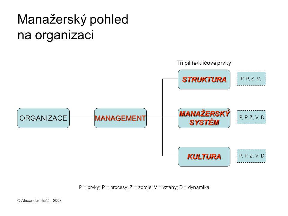 © Alexander Huňát, 2007 Manažerský pohled na organizaci ORGANIZACEMANAGEMENTMANAŽERSKÝSYSTÉM STRUKTURA KULTURA P, P, Z, V, P, P, Z, V, D Tři pilíře/klíčové prvky P = prvky; P = procesy; Z = zdroje; V = vztahy; D = dynamika