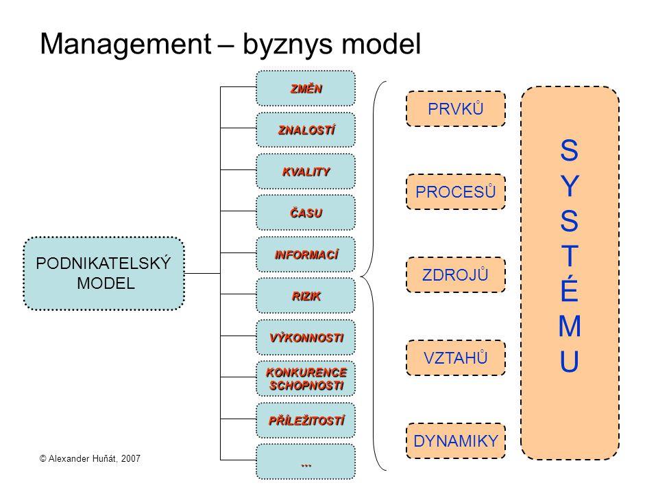 © Alexander Huňát, 2007 Management – byznys model PODNIKATELSKÝ MODEL ZMĚN ZNALOSTÍ KVALITY ČASU INFORMACÍ RIZIK VÝKONNOSTI KONKURENCESCHOPNOSTI PŘÍLEŽITOSTÍ … PRVKŮ PROCESŮ ZDROJŮ VZTAHŮ DYNAMIKY SYSTÉMUSYSTÉMU