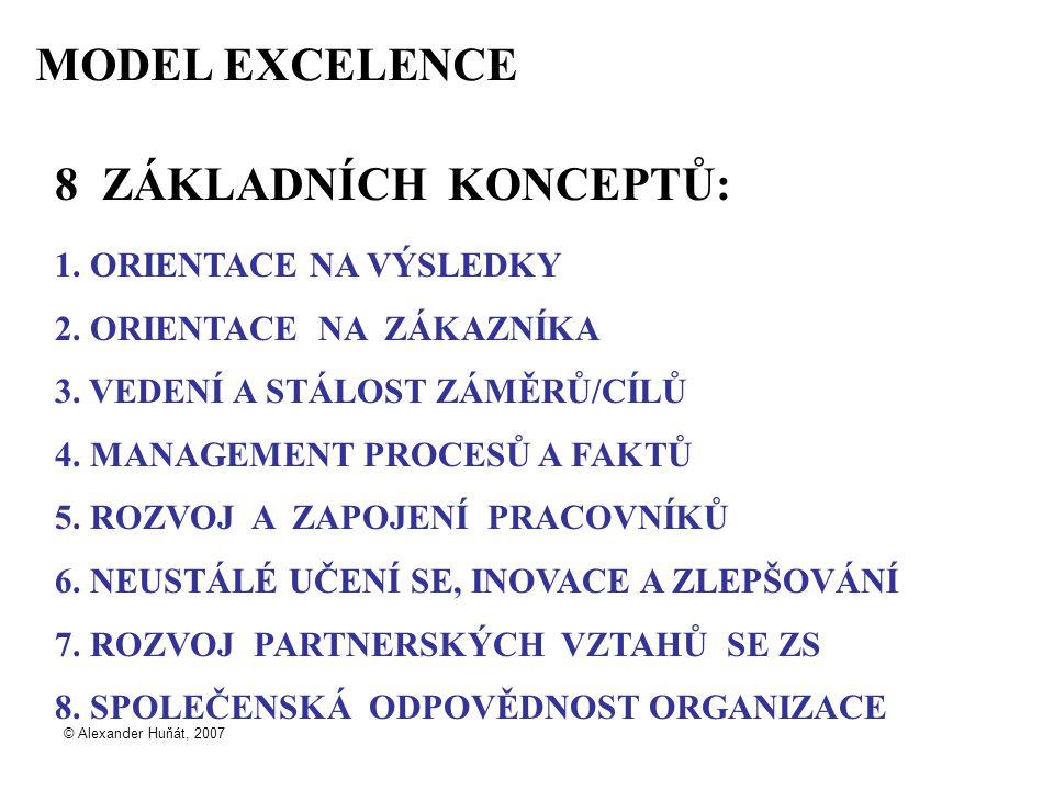 © Alexander Huňát, 2007 MODEL EXCELENCE 8 ZÁKLADNÍCH KONCEPTŮ: 1.