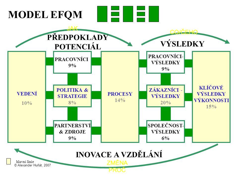 © Alexander Huňát, 2007 MODEL EFQM PRACOVNÍCI 9% PRACOVNÍCI- VÝSLEDKY 9% KLÍČOVÉ VÝSLEDKY VÝKONNOSTI 15% PROCESY 14% POLITIKA & STRATEGIE 8% ZÁKAZNÍCI