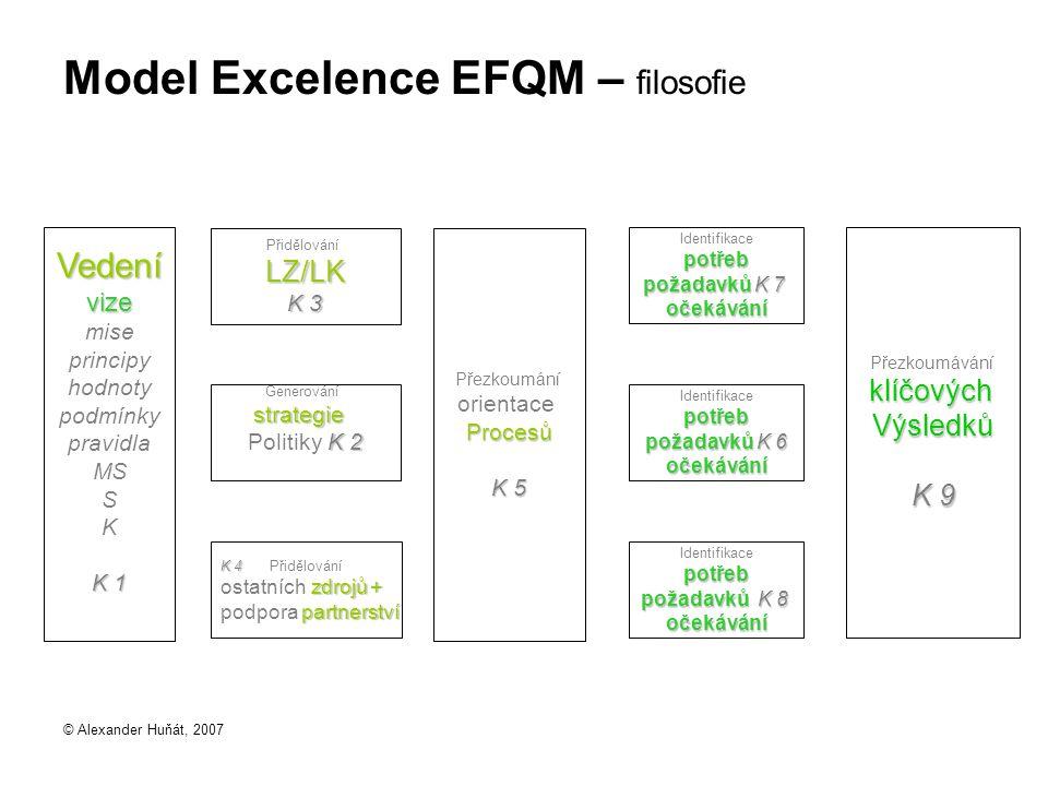© Alexander Huňát, 2007 Model Excelence EFQM – filosofie PřezkoumáváníklíčovýchVýsledků K 9 Identifikacepotřeb požadavků K 7 očekávání Identifikacepot