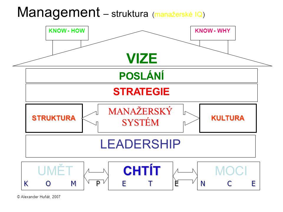 © Alexander Huňát, 2007 Management – struktura (manažerské IQ) VIZE POSLÁNÍ STRUKTURA KULTURA MANAŽERSKÝ SYSTÉM LEADERSHIP STRATEGIE UMĚT CHTÍT MOCI KNOW - HOW KNOW - WHY K O M P E T E N C E