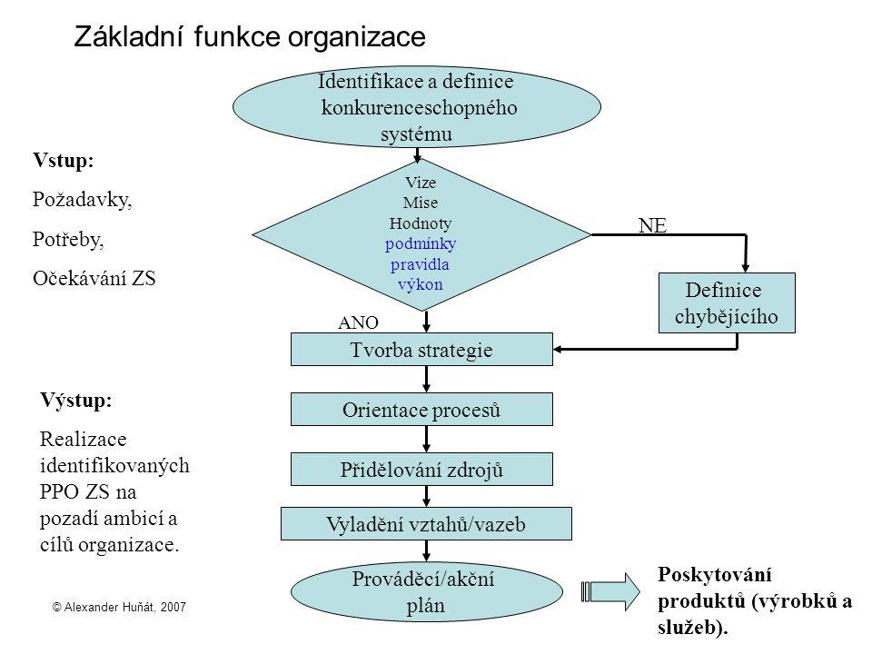 © Alexander Huňát, 2007 Základní funkce organizace Přidělování zdrojů Identifikace a definice konkurenceschopného systému Orientace procesů Tvorba str