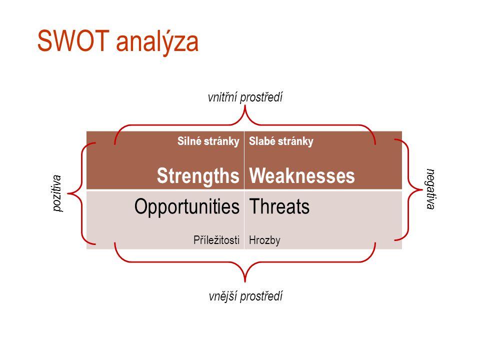 SWOT analýza Silné stránky Strengths Slabé stránky Weaknesses Opportunities Příležitosti Threats Hrozby vnější prostředí vnitřní prostředí pozitiva negativa