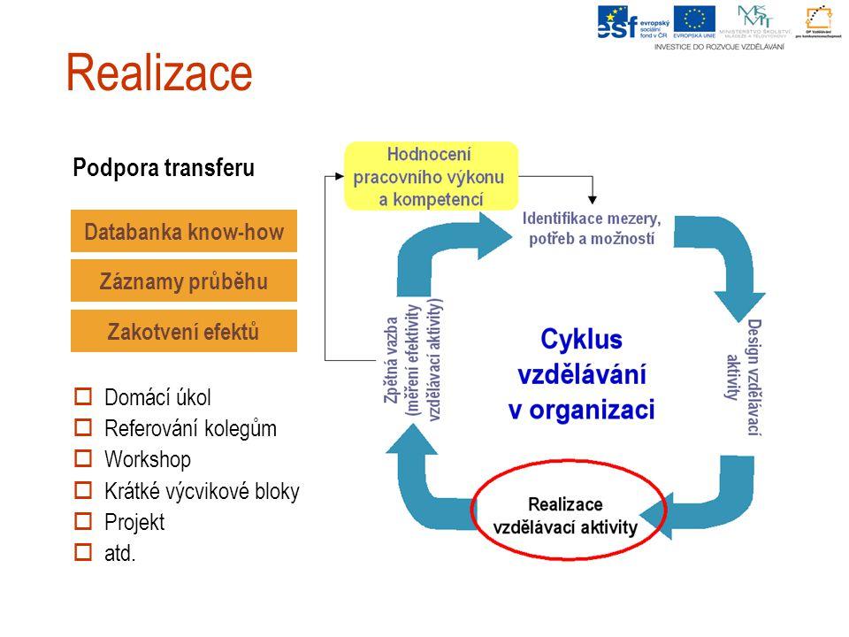 Realizace Podpora transferu Databanka know-how Záznamy průběhu Zakotvení efektů  Domácí úkol  Referování kolegům  Workshop  Krátké výcvikové bloky  Projekt  atd.
