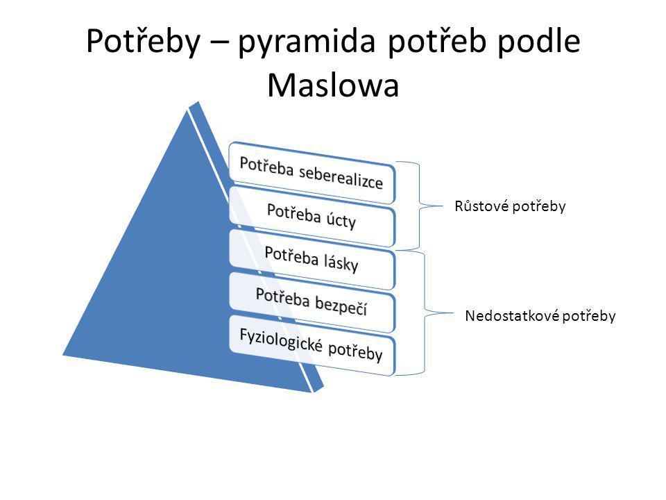 Potřeby – pyramida potřeb podle Maslowa Růstové potřeby Nedostatkové potřeby