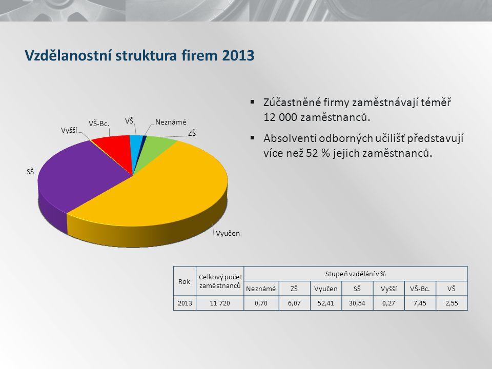 Vzdělanostní struktura firem 2013  Zúčastněné firmy zaměstnávají téměř 12 000 zaměstnanců.  Absolventi odborných učilišť představují více než 52 % j