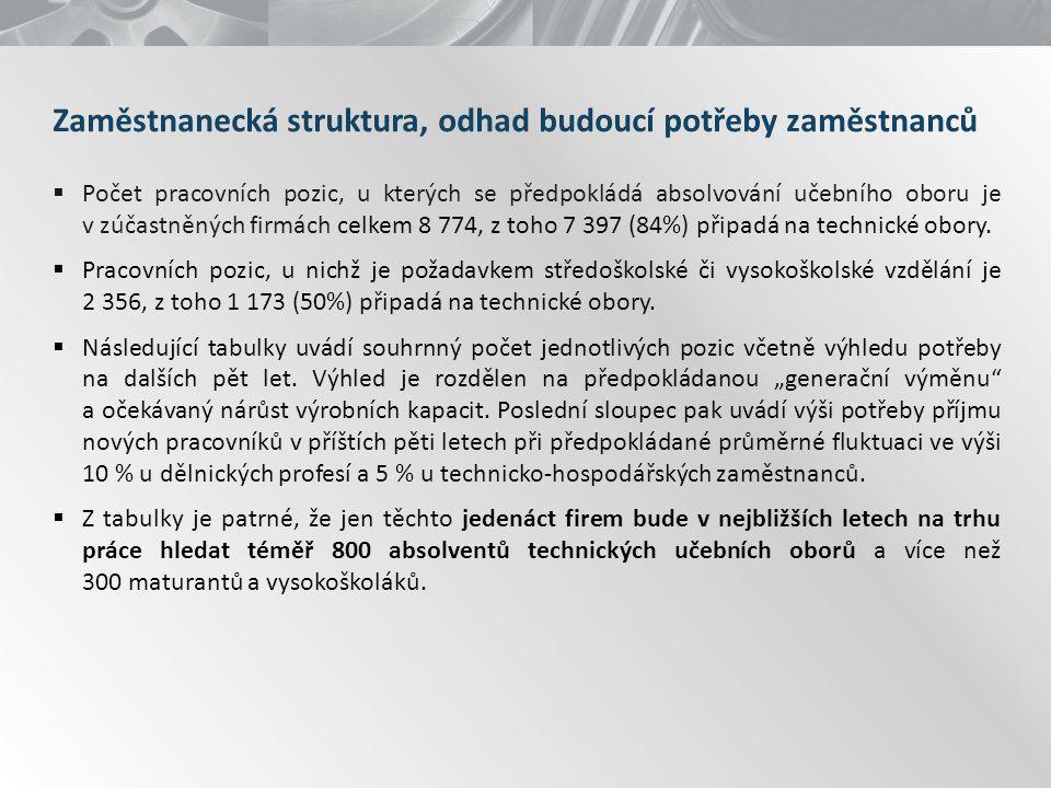 Zaměstnanecká struktura, odhad budoucí potřeby zaměstnanců Skupiny profesíCZ ISCO stav k 31.12.2013 Výhled do roku 2018 generační obměna nárůst z důvodu rozšíření kapacit potřeba zaměstnanců SOU strojírenské obory 7 397625142767 kontrolor jakosti a kvality, defektoskopie, strojírenský technik3115.