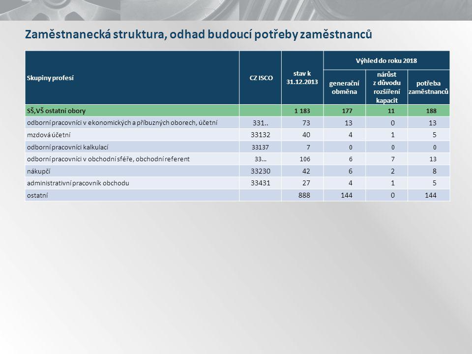 Skupiny profesí CZ ISCO stav k 31.12.2013 Výhled do roku 2018 generační obměna nárůst z důvodu rozšíření kapacit potřeba zaměstnanců SŠ,VŠ ostatní obo