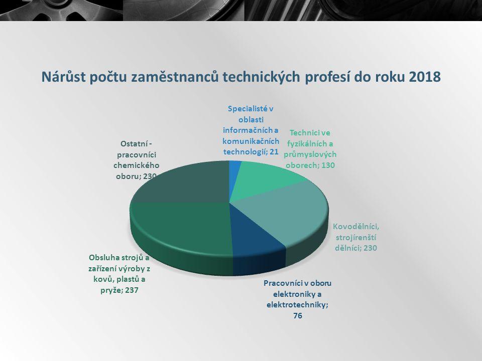 Nárůst počtu zaměstnanců technických profesí do roku 2018